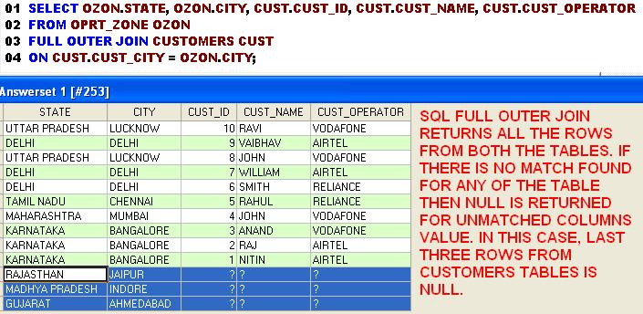 SQL FULL OUTER JOIN Example